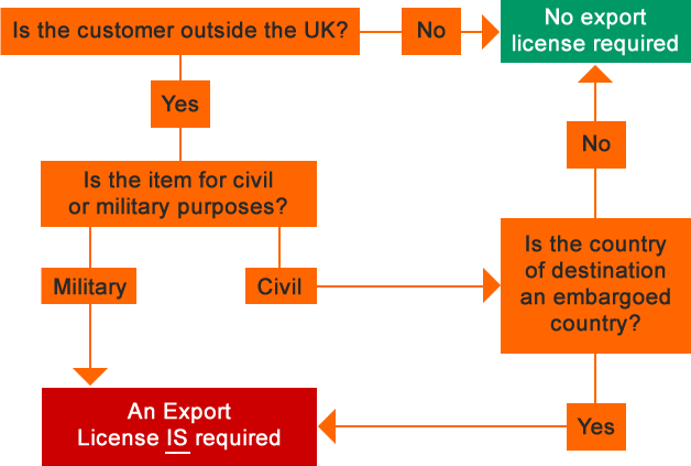 export license diagram