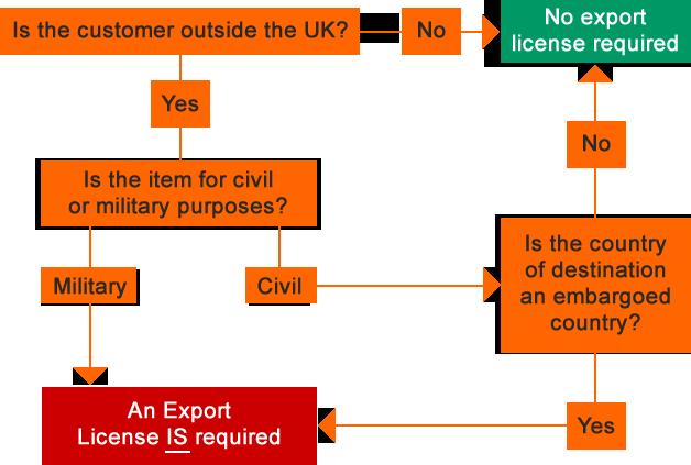 export license diagram